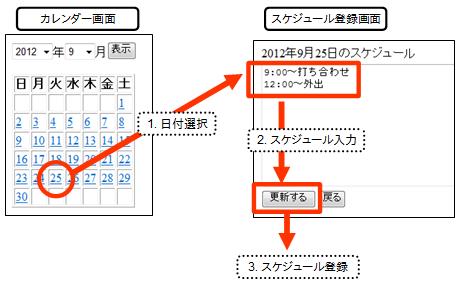 スケジュール帳の動作イメージ