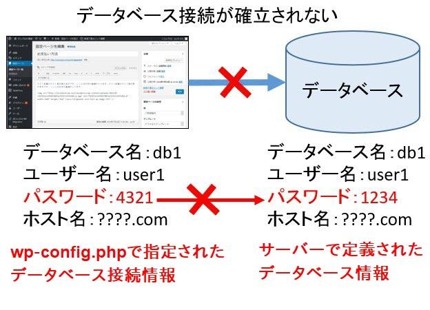 wp-config.phpのデータベース接続情報が間違っているとエラーになる