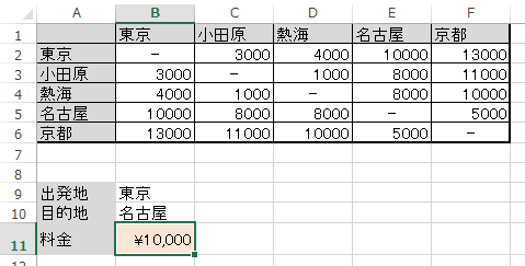 東京から名古屋までの料金を調べる