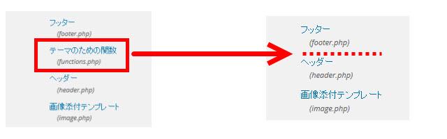 「テーマの編集」からfunctions.phpのリンクが消える