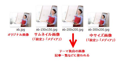 1枚の画像から各種サイズの画像が作成される