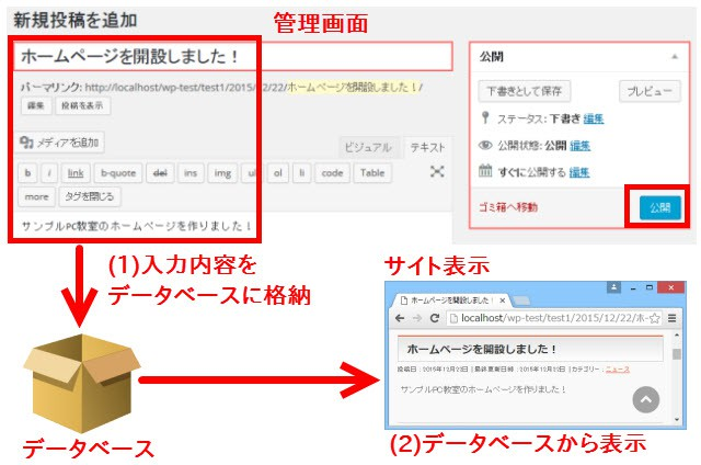 WordPressでデータベースが使われるイメージ