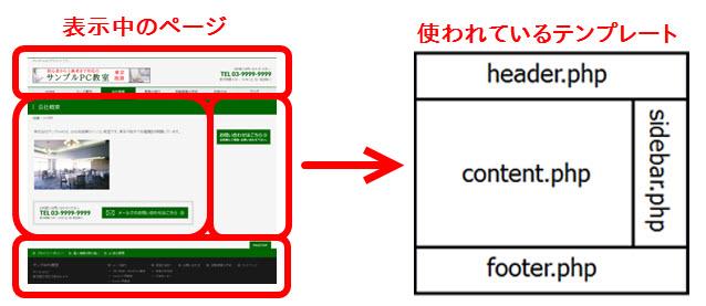 表示中のページで使われているテンプレート