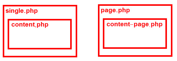 投稿(single.php)や固定ページ(page.php)のイメージ