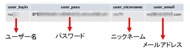wp_usersに格納されたユーザー情報