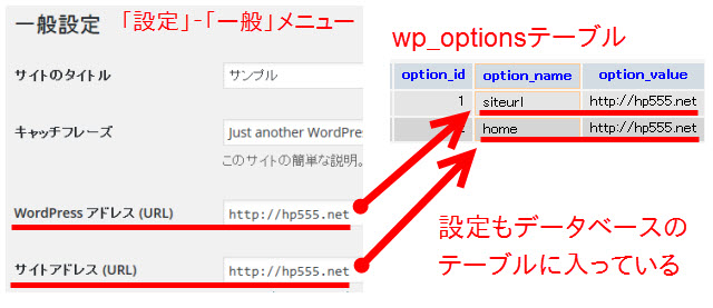 WordPressアドレスやサイトアドレスもデータベースに格納されている