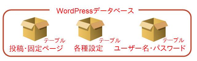 WordPressデータベースの構造イメージ