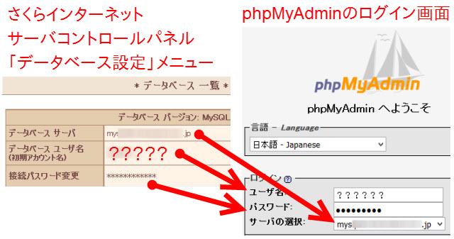 phpMyAdminログイン画面の項目(さくらインターネット)