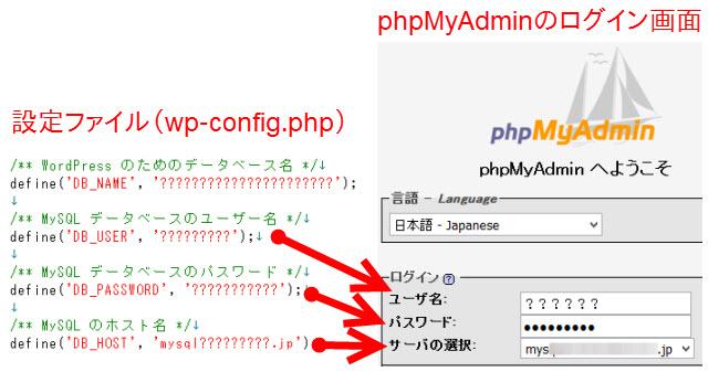 設定ファイル(wp-config.php)とphpMyAdminのログイン画面との対応