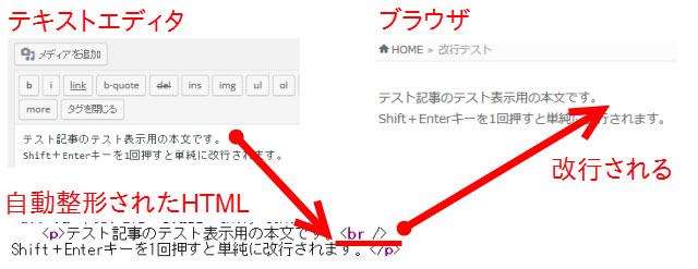 WordPressの自動整形によってブラウザ上で文章が改行される