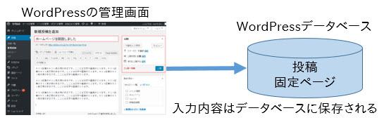 管理画面から入力した内容はデータベースに保存される