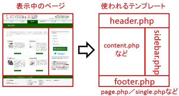表示中のページと使われるテンプレート