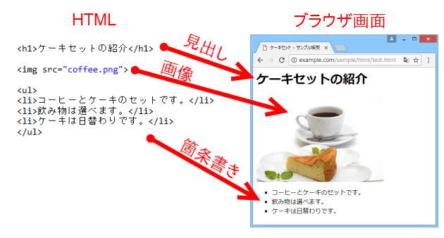 HTMLとブラウザ画面の対応