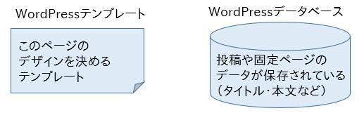 ページの表示にはテンプレートとデータが使われる
