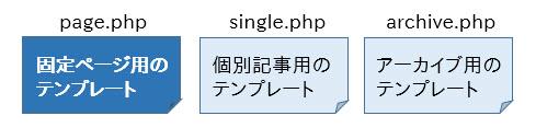 今回使われるのは固定ページ用のテンプレートpage.php