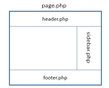 page.phpに共通パーツを読み込む