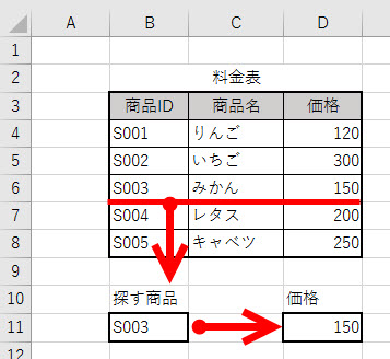 VLOOKUP関数を使えば商品IDから価格を検索できる