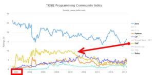 プログラミング言語人気ランキング(TIOBE index)