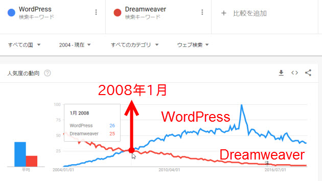 WordPressとDreamweaverの人気度の比較