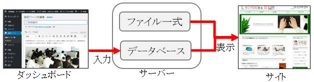 ダッシュボードからの入力内容はデータベースに保存される