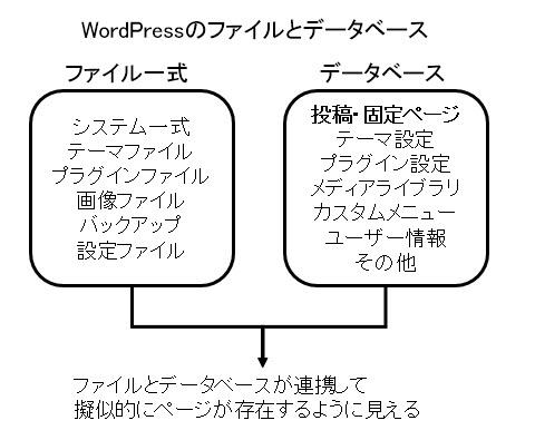 ファイルとデータベースの構成