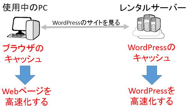 WordPressのキャッシュとブラウザのキャッシュ