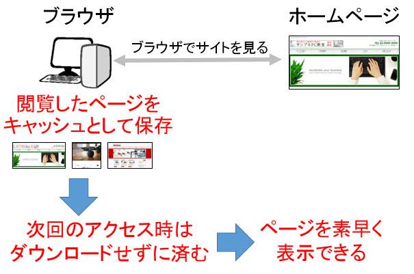 キャッシュによってページ表示が高速化される仕組み