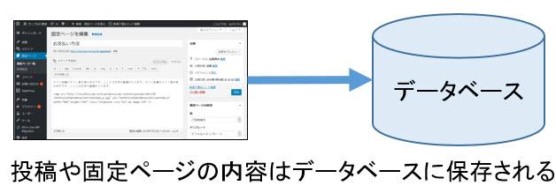 管理画面からの入力内容はデータベースに保存される