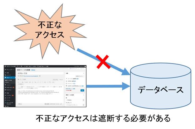 データベースへの不正なアクセスは遮断