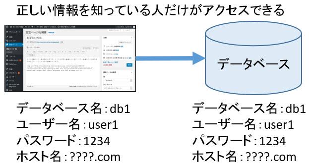 正しいデータベース情報を知っている人のみアクセス可能に