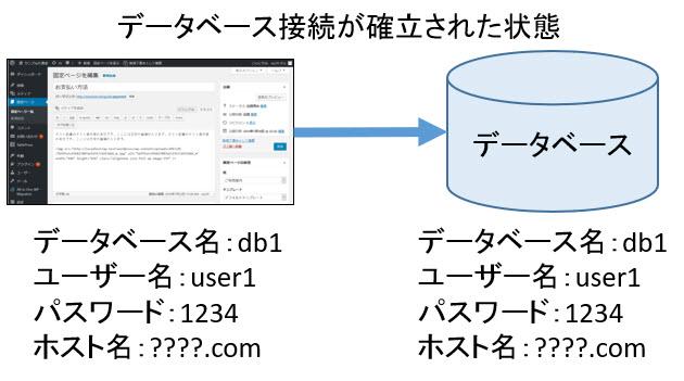 データベース接続が確立された状態