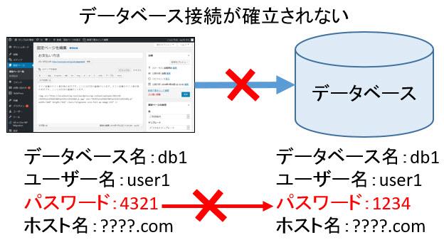 データベース接続確立エラーになる