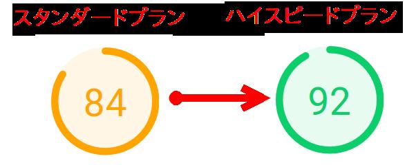 ロリポップスタンダードプランとハイスピードプランの比較