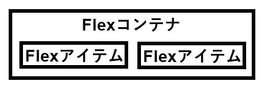 FlexコンテナとFlexアイテム