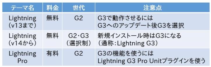 無料版のLightning(G2・G3)および有料版のLightning Pro